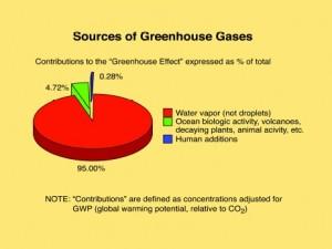 Videnskab og naturlig lov ler ad COP21-konferencen; <br>eller, global industriel afmatning overhaler kulstofudledningshysteriet