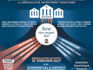 Australien: Lovforslag om Glass/Steagall-bankopdeling <br>fremsat i parlamentet; LaRouche-allierede CEC krediteres